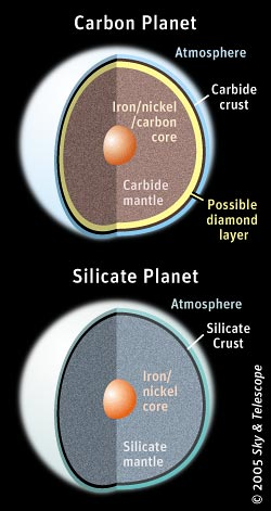 Carbon planet vs. silicate planet